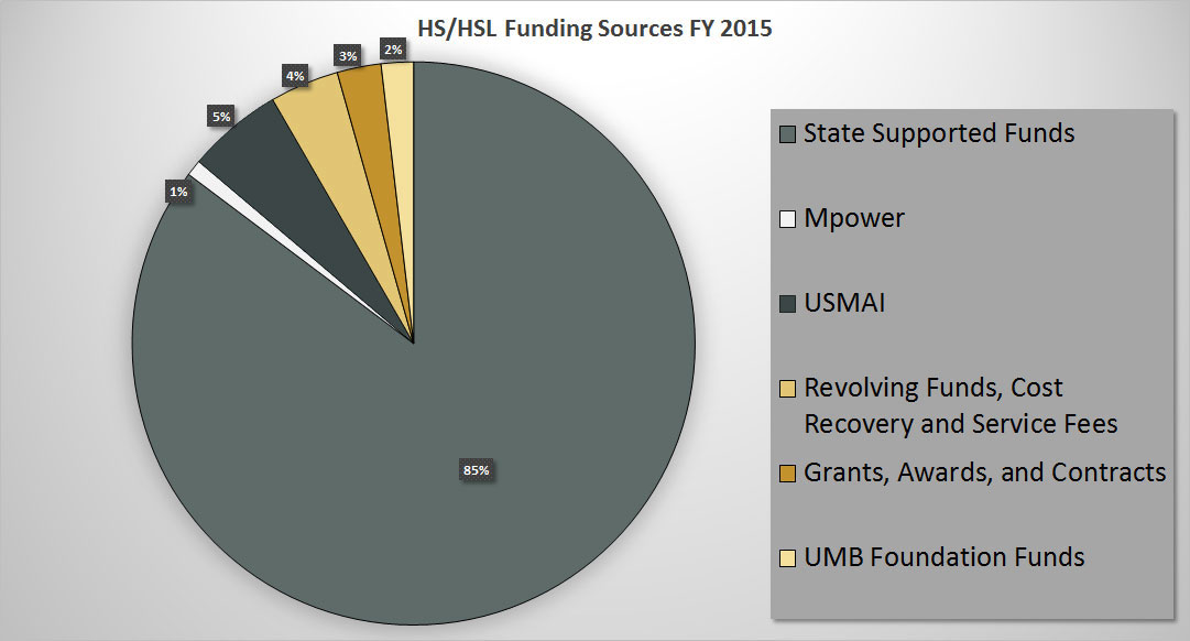 HS/HSL Funding Sources FY 2015
